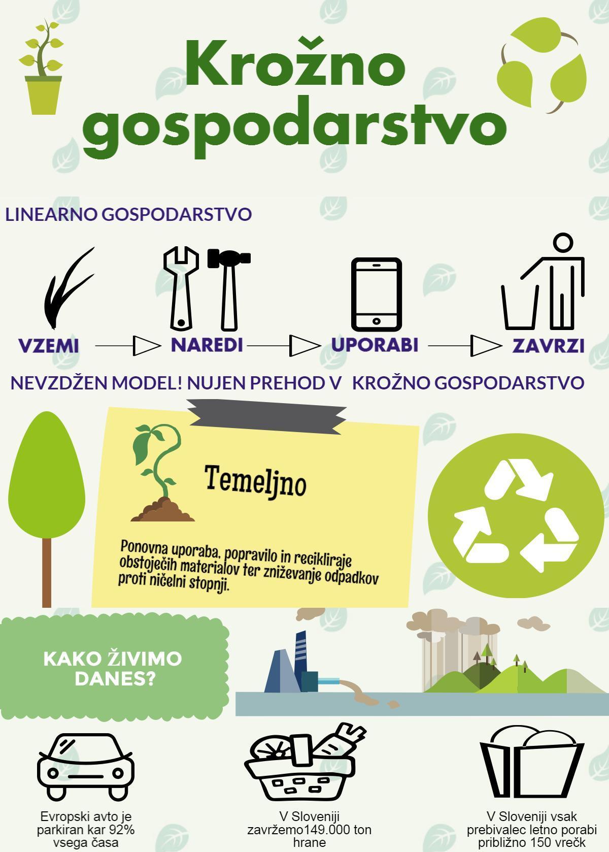 Nevladne organizacije se ne strinjajo z vlado glede njenih stališč do sprememb odpadkovnih direktiv