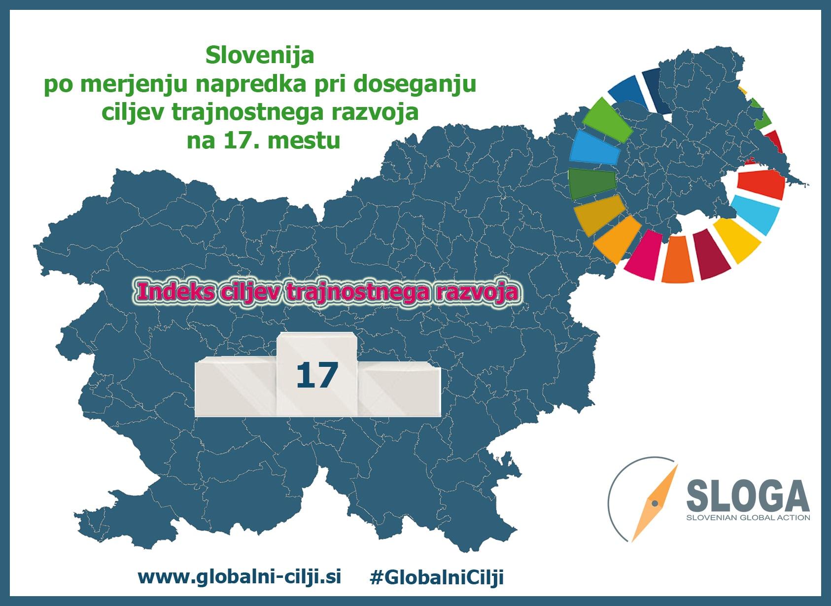 Slovenija pri doseganju ciljev trajnostnega razvoja na 17. mestu