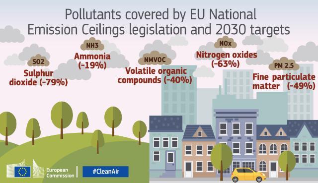 Sprejeta nova direktiva o nacionalnih zgornjih mejah emisij
