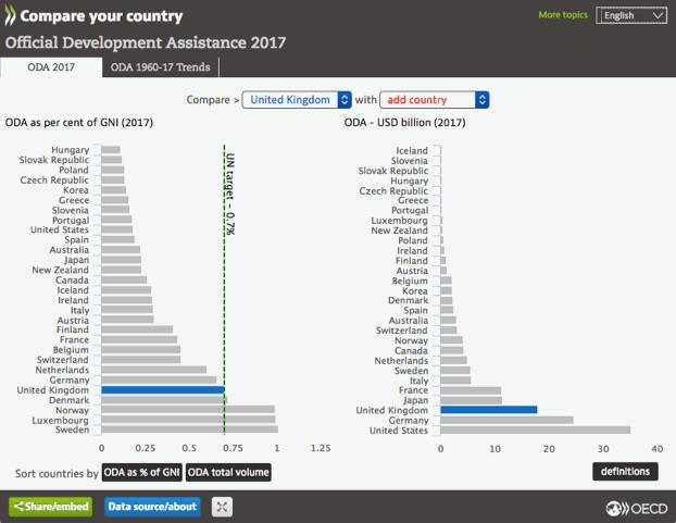 10 % padec slovenske razvojne pomoči v letu 2017