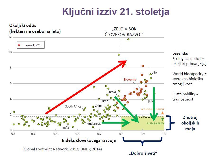 Dan okoljskega dolga za Slovenijo