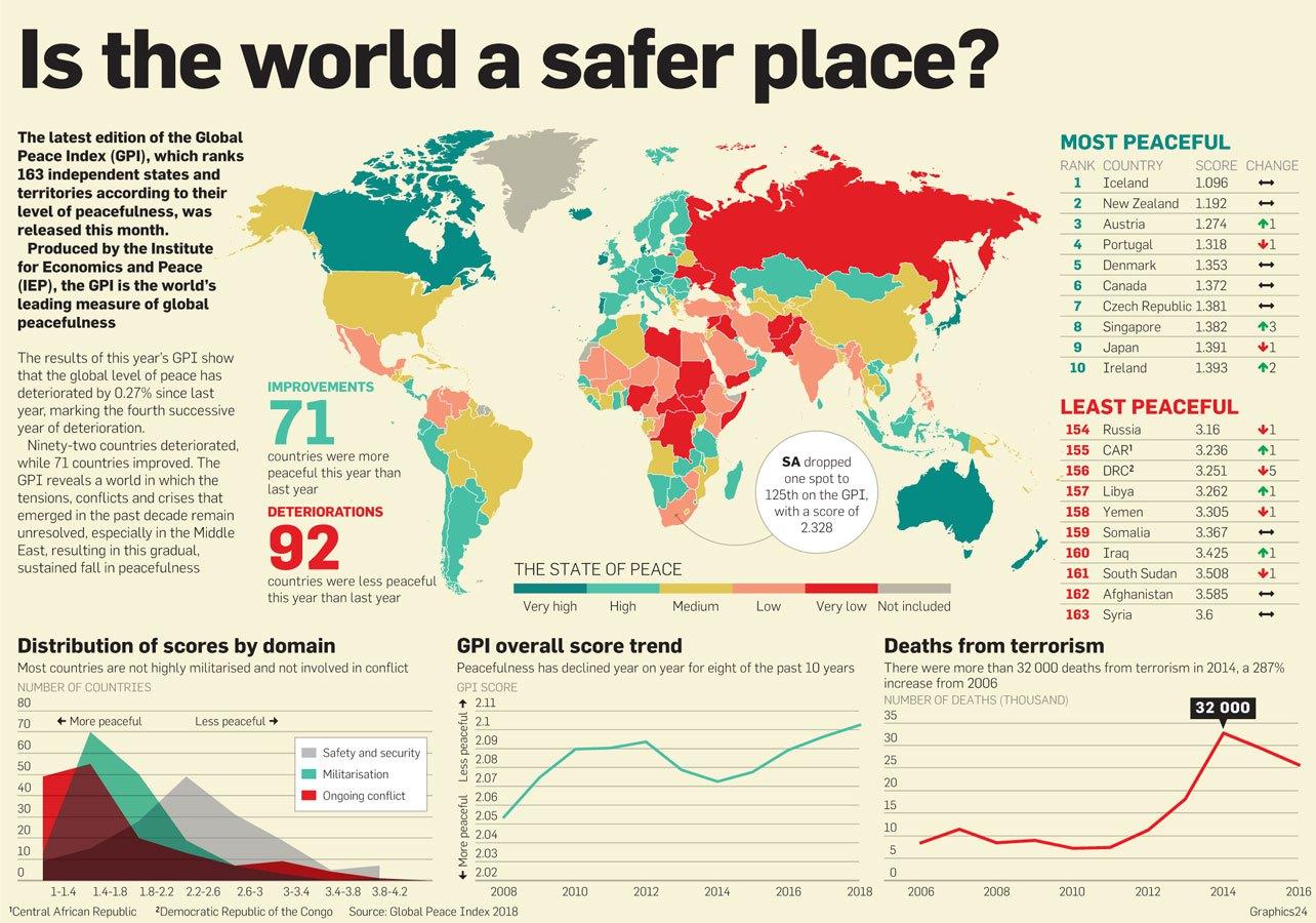 Po svetovnem indeksu miru Slovenija na 11. mestu