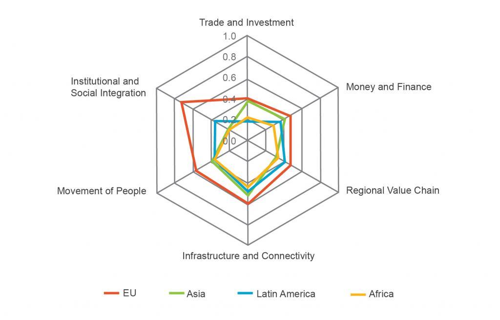 Vpliv regionalnega povezovanja na vključujočo rast
