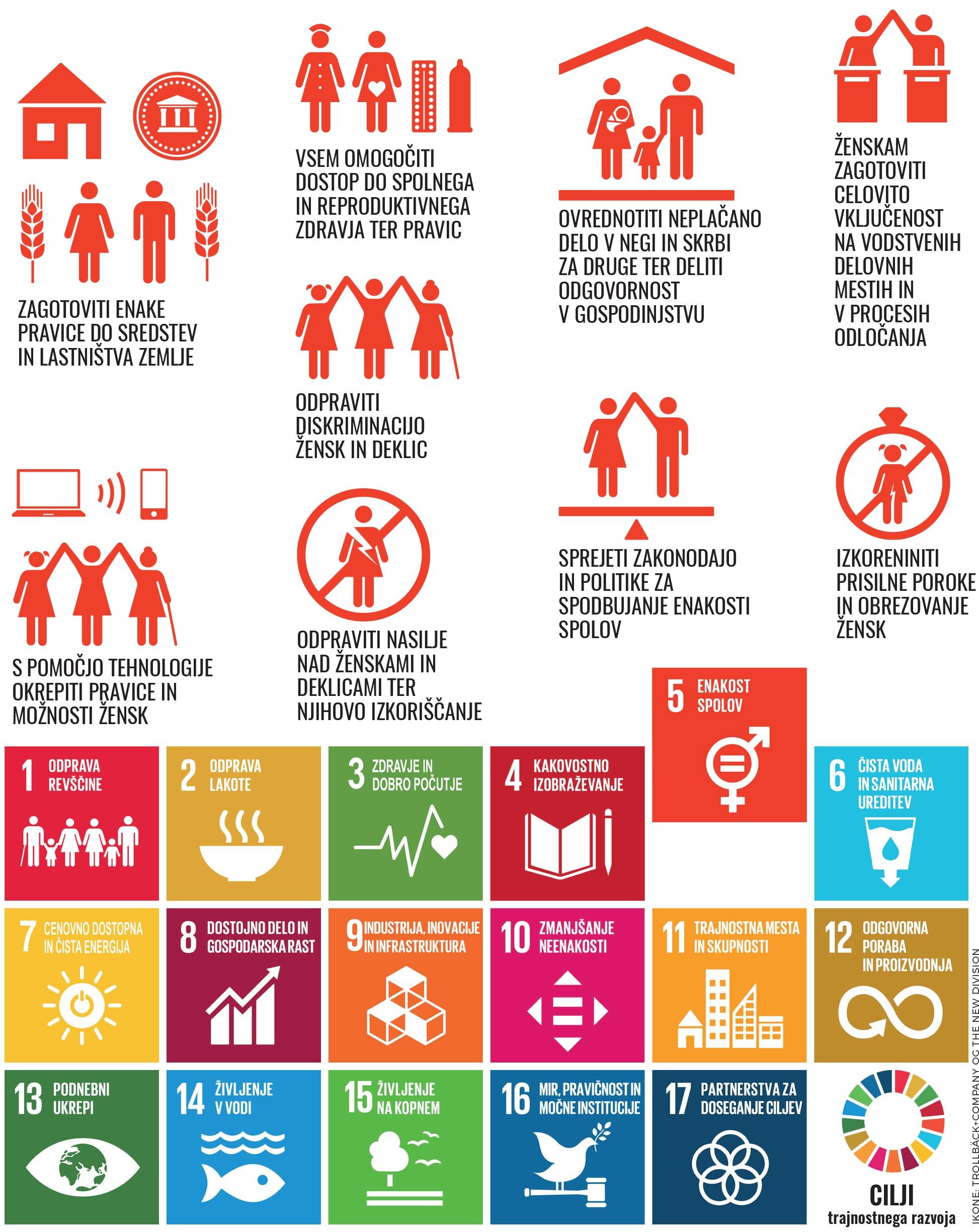 Enakost spolov SDG