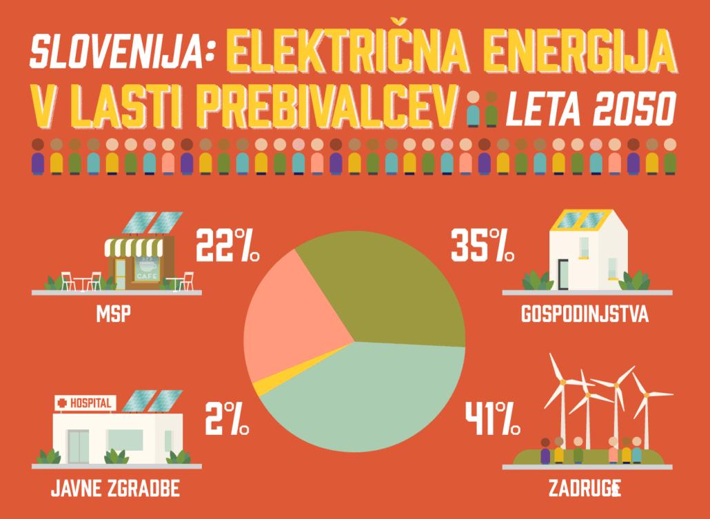 Sosedske sončne elektrarne so sedaj realnost tudi v Sloveniji