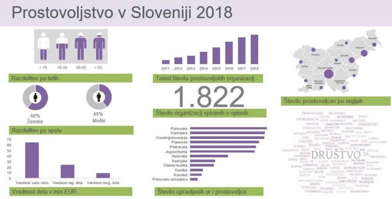 Skupno poročilo o prostovoljstvu za leto 2018