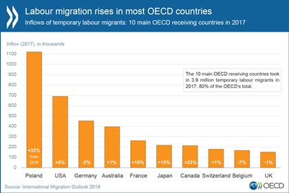 OECD objavila letno poročilo o migracijah