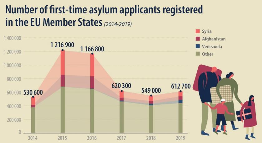 V letu 2019 je za mednarodno zaščitov EU zaprosilo 612.700 ljudi
