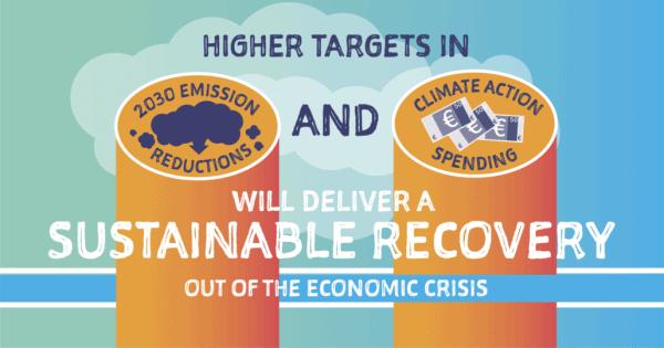 Poročilo poziva države članice, naj sredstva EU za regije in gospodarsko okrevanje usmerijo v podnebno nevtralnost