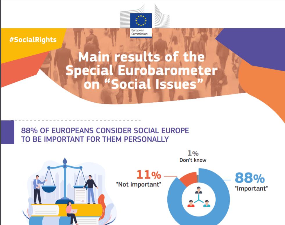 Socialna Evropa je glavna prednostna naloga, meni90 % Evropejcev