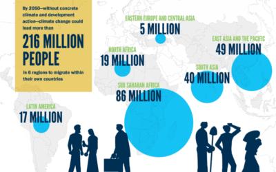 Poročilo Svetovne banke napoveduje milijone podnebnih migrantov